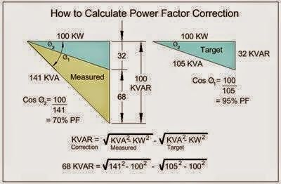 Eee Community How To Calculate Power Factor Correction Electrical Engineering Books Power Engineering Electrical Engineering Projects
