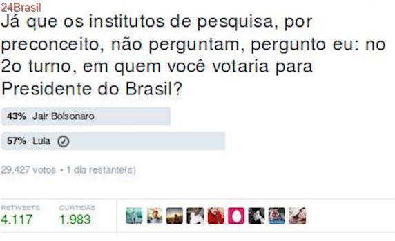 Flávio Bolsonaro abre enquete sobre eleições e, até entre seus seguidores, seu pai perde para Lula