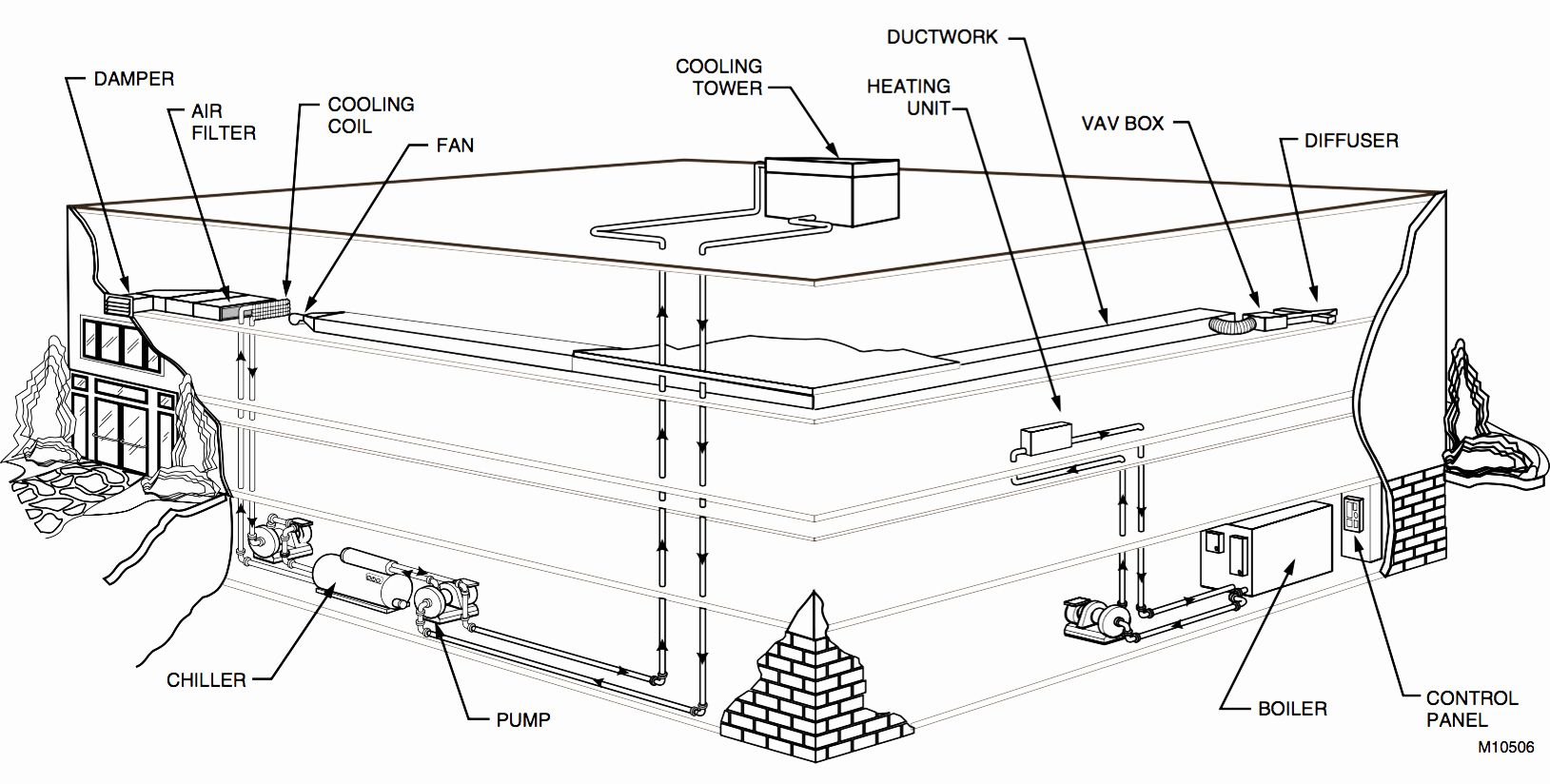 Electrical Engineering Drawing Book Beautiful Typical Hvac System In A  Small Building | Ventilation system design, Hvac system design, Hvac system | Hvac Drawing Book |  | Pinterest