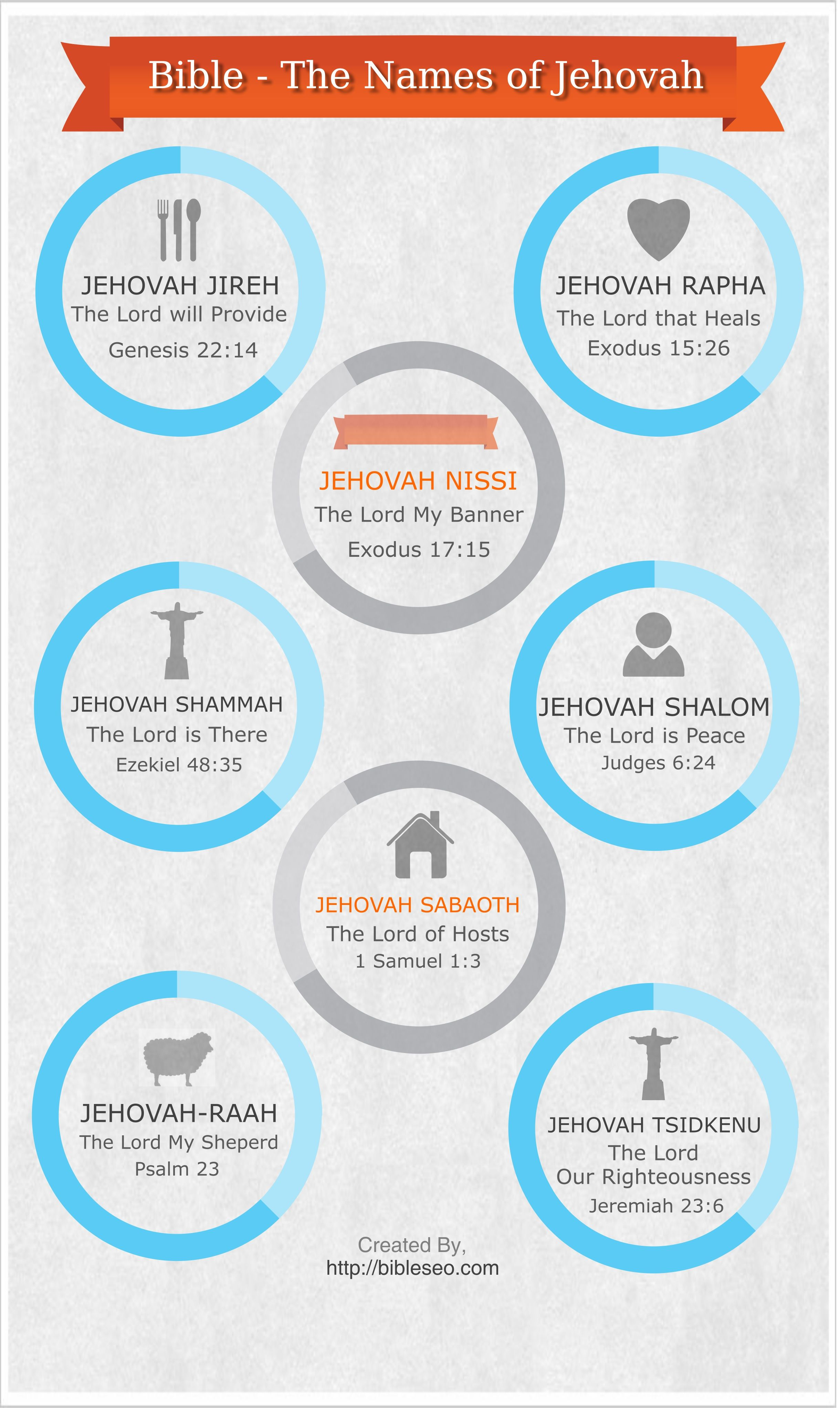 The Names Of Jehovah In The Bible Infographic