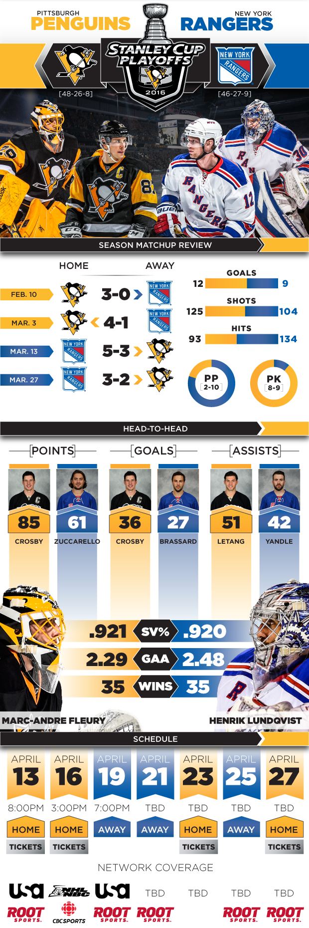 Stanley Cup Playoffs Round 1 Preview Infographic Stanley Cup Playoffs Playoffs Lets Go Pens