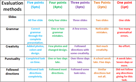 rubric ppt presentation - google search