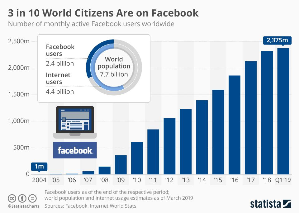 One Third Of The World Is Now On Facebook We Have Never Seen Such A Global Platform M Social Media Infographic Social Media Resources Infographic Marketing