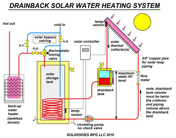 Water Heating Systems Solar Thermal Water Heating Systems Solar Thermal Collector