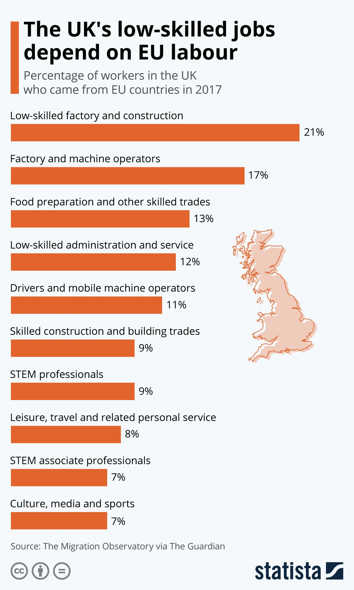 Infographic The UK's lowskilled jobs depend on EU labour