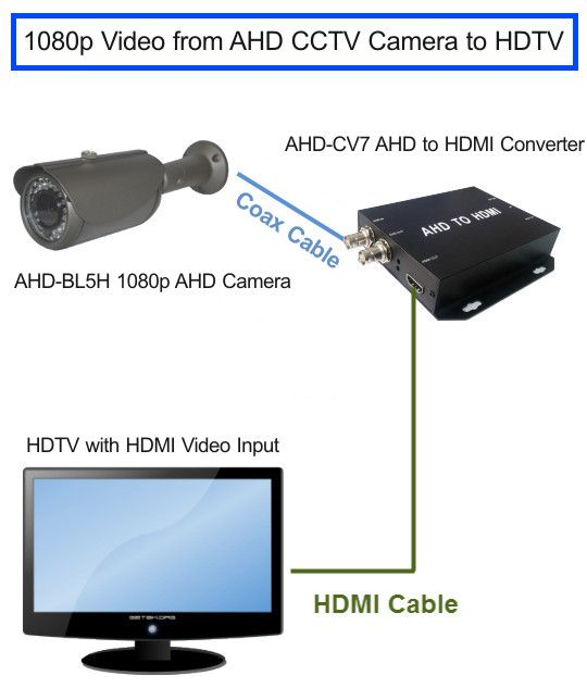 Pin By Cctv Camera Pros On Hd Security Camera Systems