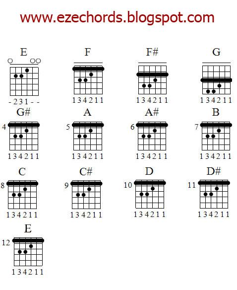 Easy Guitar Chords  BeginnerGuitarChordChartBarChordsJpg