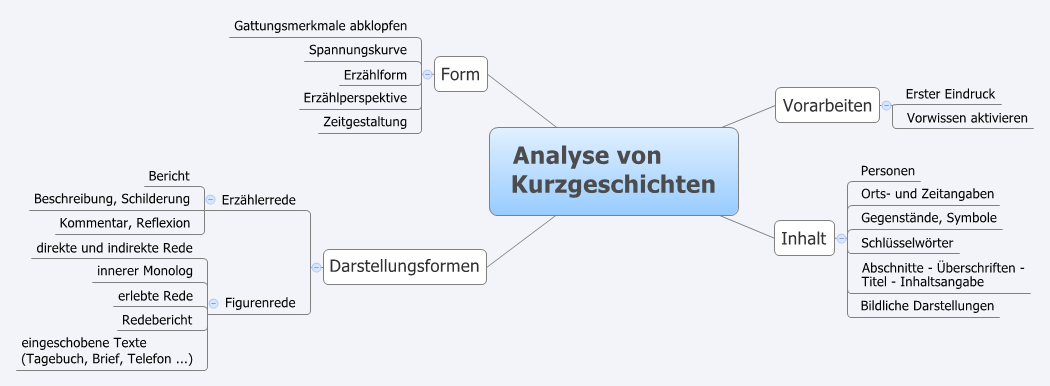 Beste Kurzgeschichte Analyse Arbeitsblatt Bilder - Arbeitsblätter ...