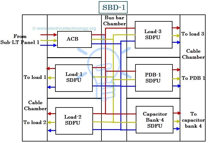 Schematic diagram of an SDB Wiring diagram of Sub