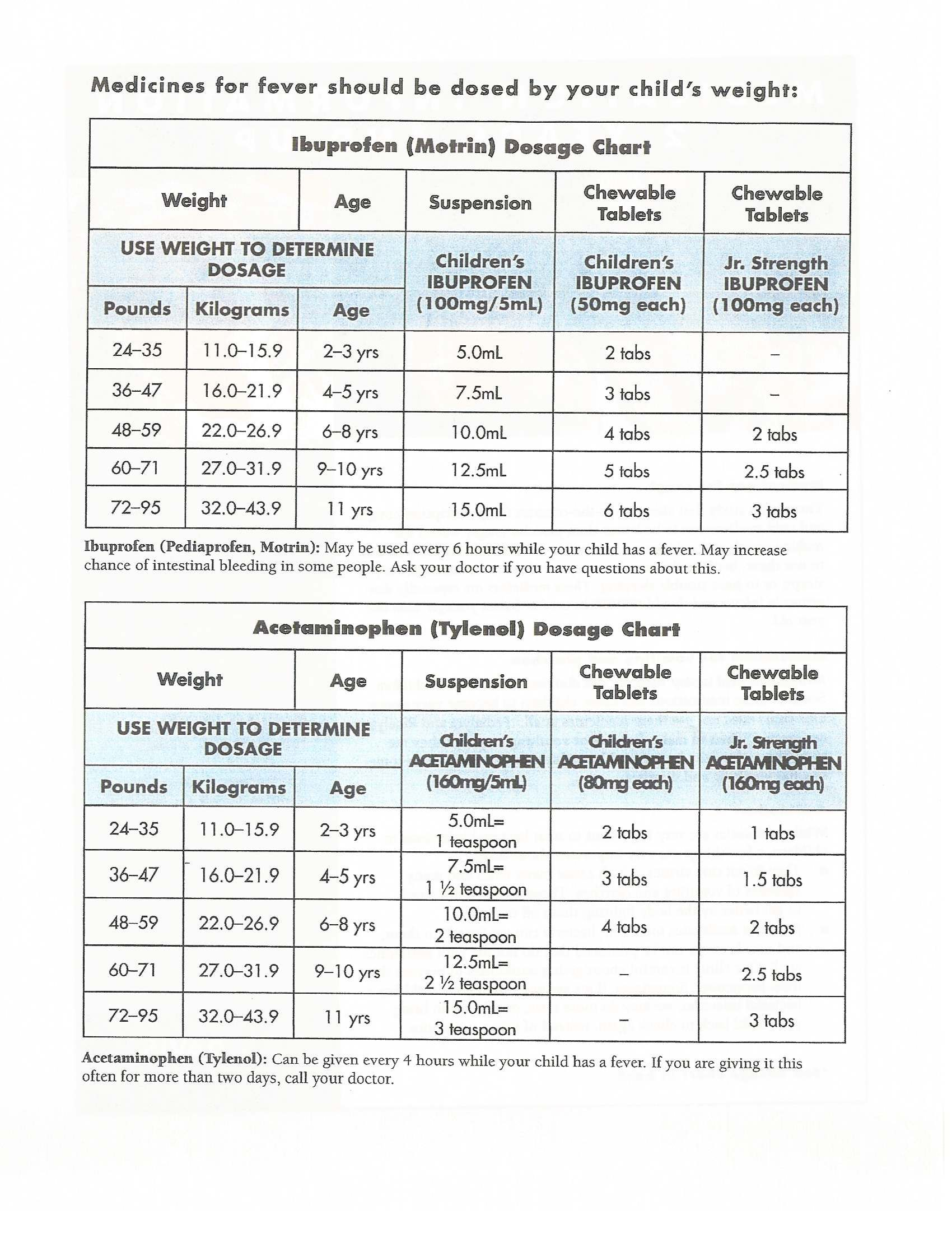 Dosage chart based on age  weight for alavert benadryl claritin and zyrtec neat ideas of all kinds pinterest babies stuffing also rh