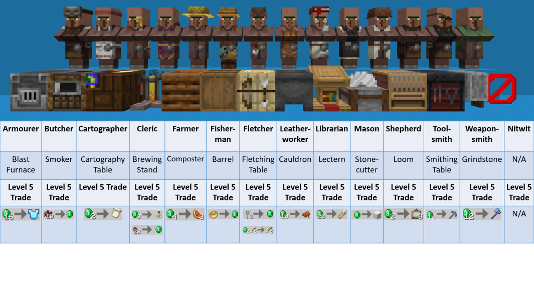 Oc Handy Chart Every Villagers Required Table Level 5 Trade Minecraft Minecraft Tips Minecraft Construction Minecraft Farm
