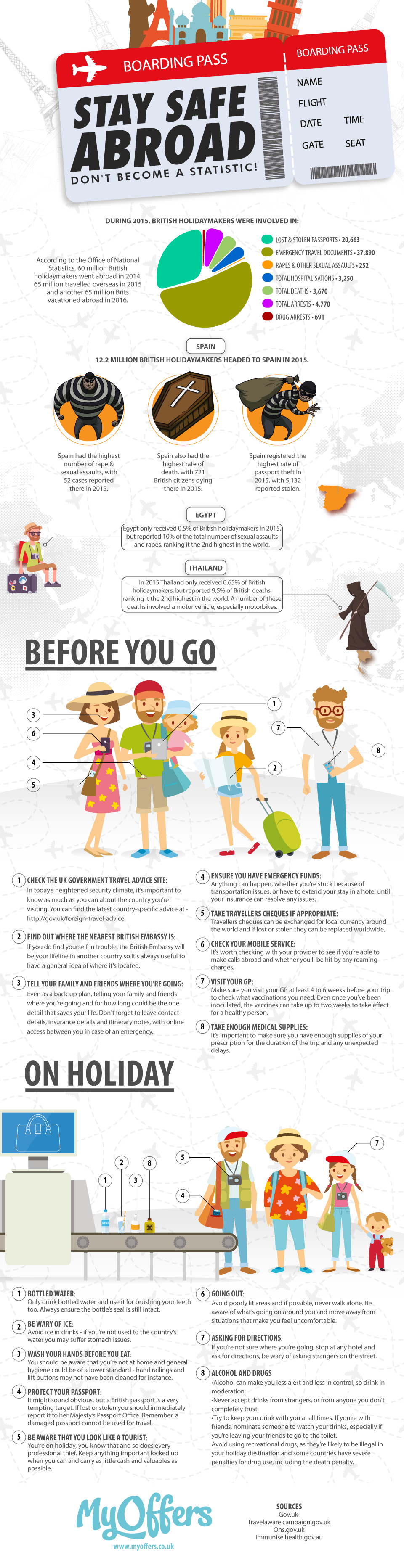 Staying Safe Abroad Don T Become A Statistic Infographic Travel