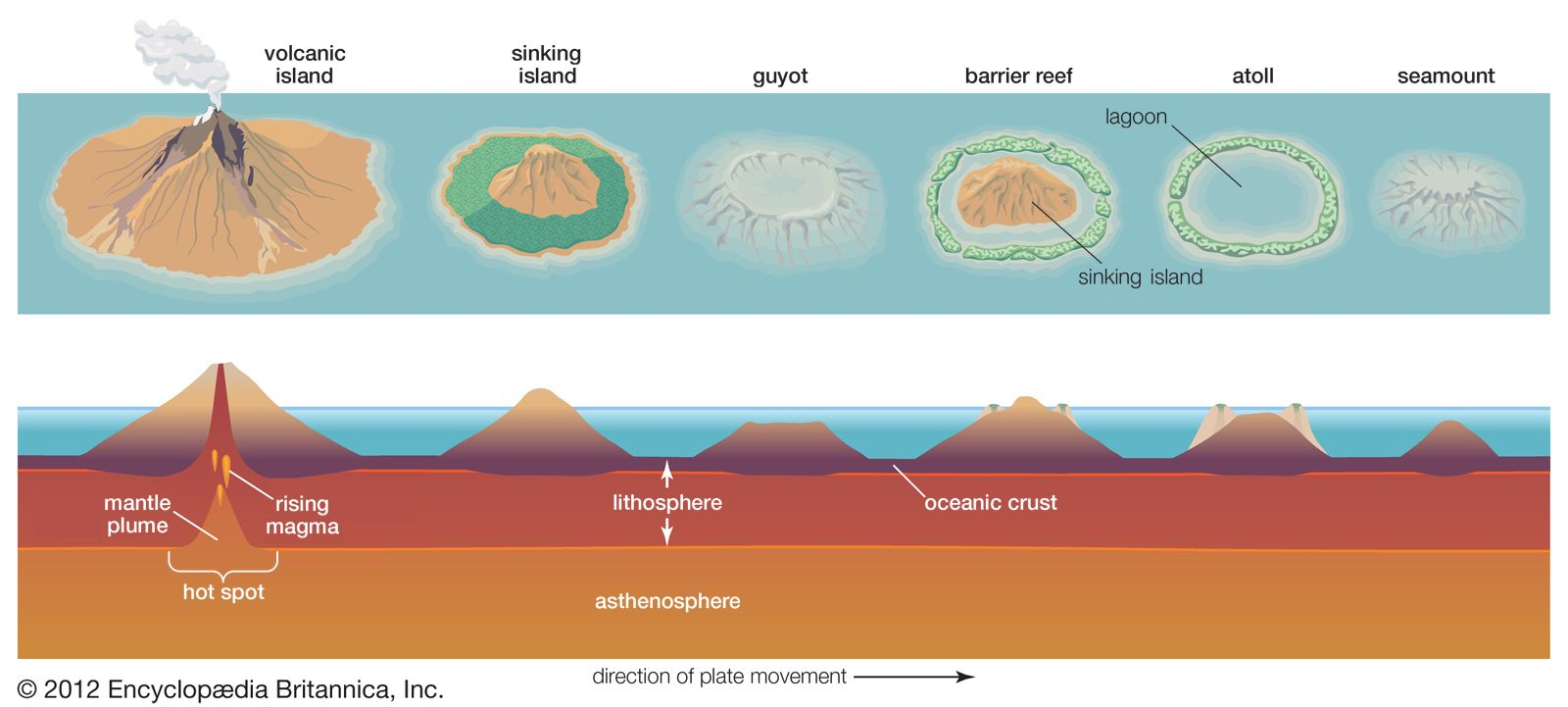 Atoll Formation Atoll Seamount Earth And Space Science