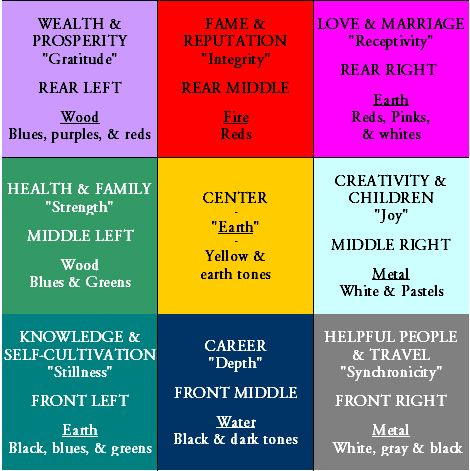 feng shui decorating: colors & the bagua diagram | feng shui