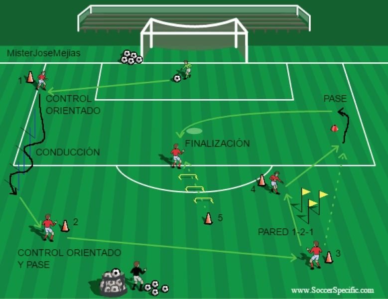 Circuito Fisico Tecnico Futbol : Resultado de imagen para circuito fisico futbol alevines