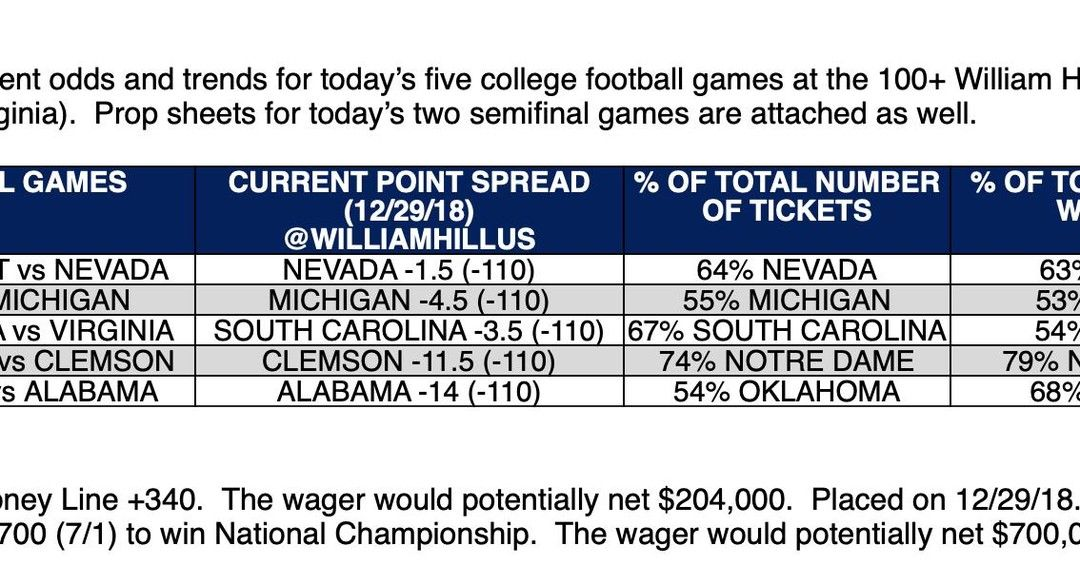 wagertalk posted to Instagram College Football Betting