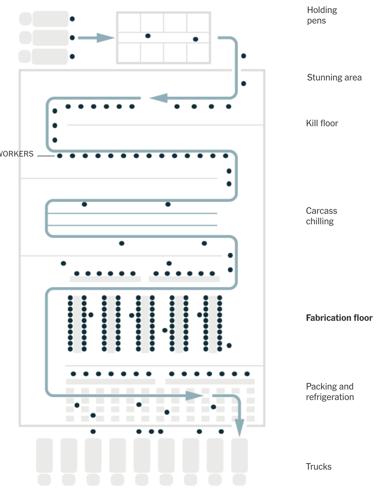 Data Flow In Meat Packing Plants
