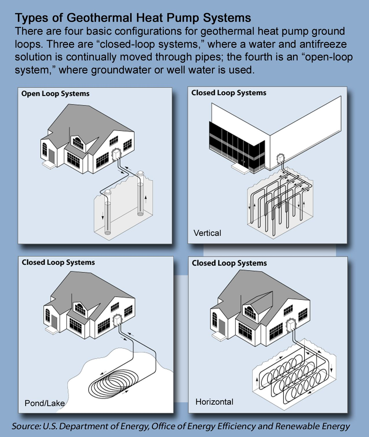 Do you know how a geothermal heat pump system works for Best heating systems