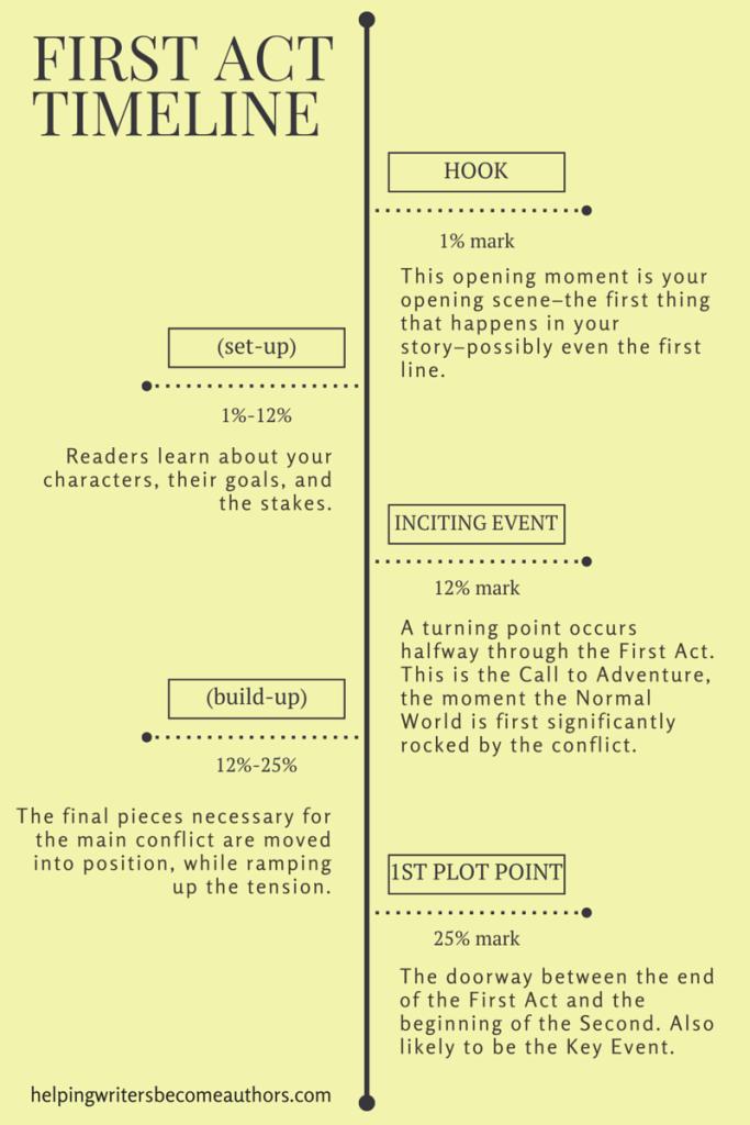 essay template argument restrict types