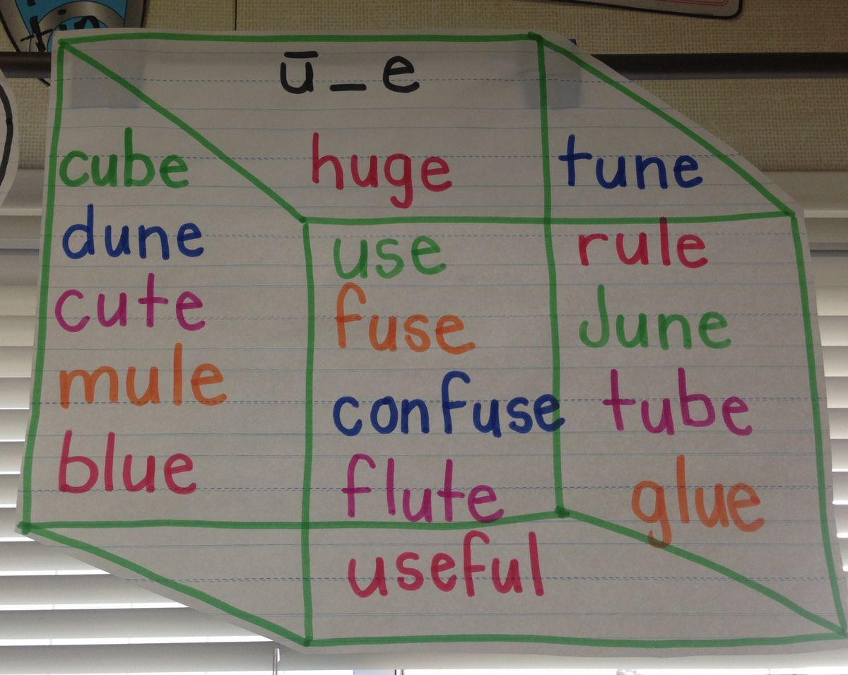 Pin By Aprille Harrison On Anchor Charts