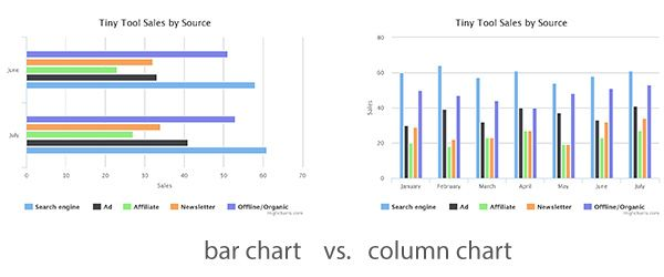 Adding Charts to Your Site with Highcharts   smthng about