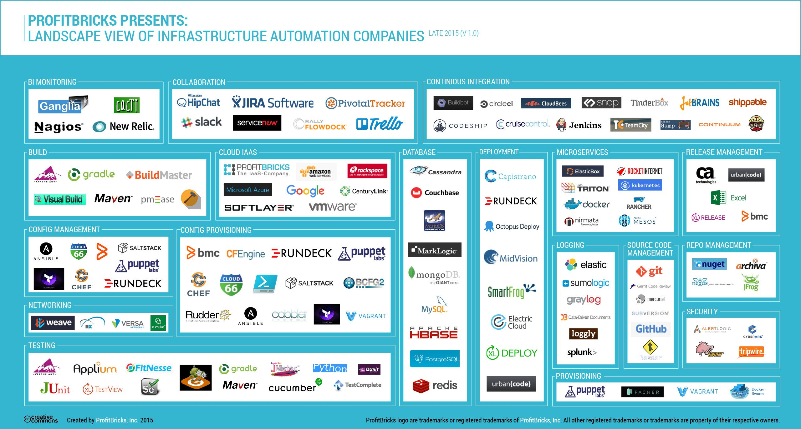 The Exploding Infrastructure Automation Stack And Its Ecosystem The New Stack Software Development Life Cycle Infrastructure Ecosystems