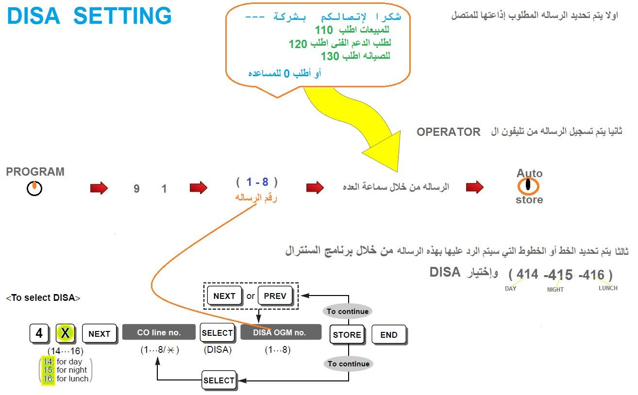 hight resolution of panasonic tes824 disa setting and programing for call center