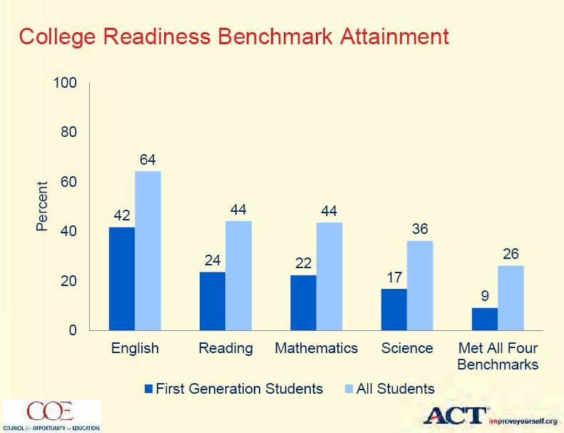 Are our First Generation students College-Ready?