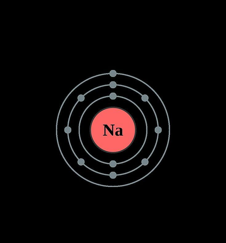 See The Electron Configuration Diagrams For Atoms Of The Elements Electron Configuration Atom Model Electrons