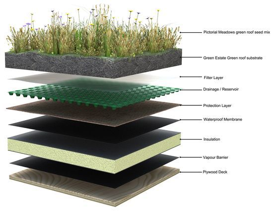 Green Roofs Also Known As Living Roofs Are Traditionally Made Of Insulation A Waterproof Membrane A Dra Green Roof Green Roof House Earth Sheltered Homes