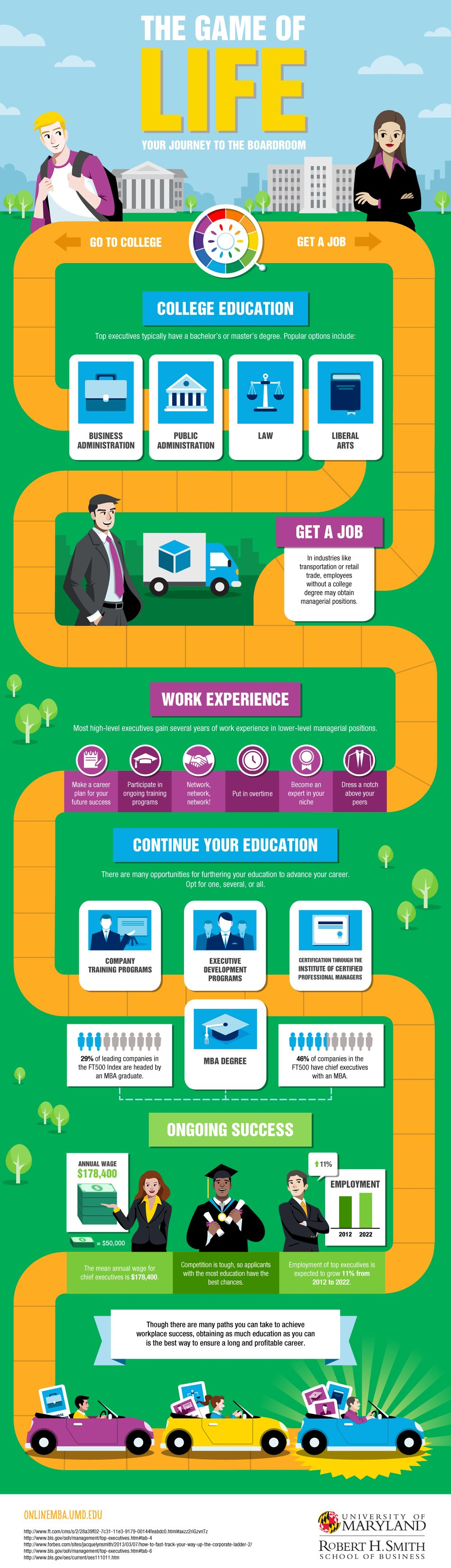 The Game of Life: Your Journey to the Boardroom #infographic
