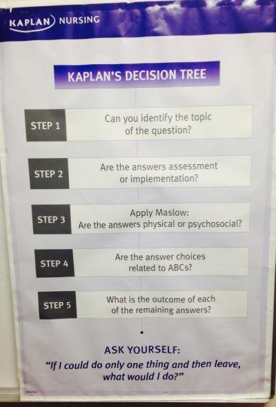 Kaplan Decision Tree Nclex Nclex Rn Kaplan Nursing Kaplan Decision Tree Nursing Exam