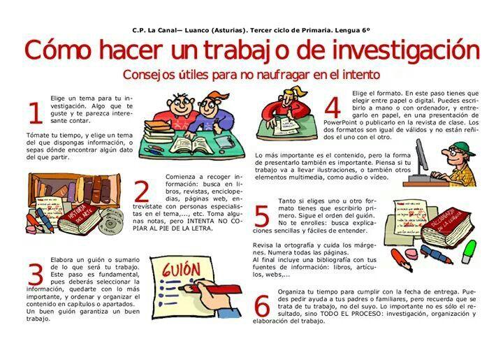 Como Hacer Un Trabajo De Investigación Infografia Learning Science Spanish Teaching Resources School Help