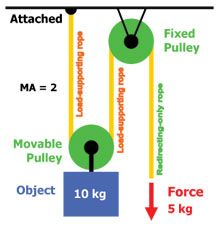Powerful Pulleys Lesson Pulley Lesson Science For Kids