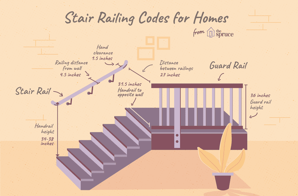 Stair Railing Building Code Summarized Steel Balcony Railing Height Prices Of Stainless Steel Balcony Railing Busines In 2020 Stair Railing Staircase Handrail Stairs