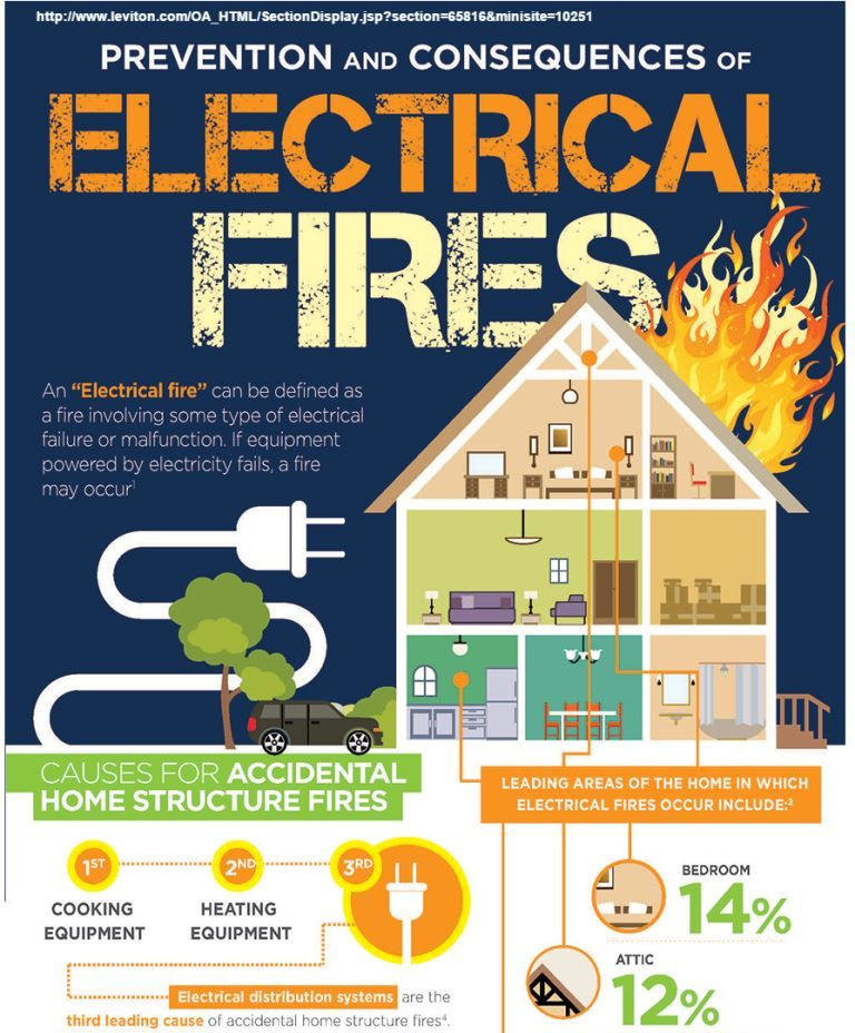 Useful Fire Safety Infographics That Can Improve Your