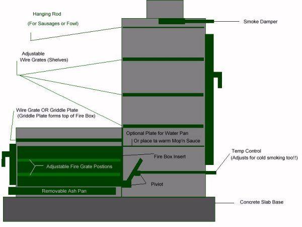 Vertical Bbq Smoker Plans