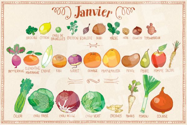 Légumes de Janvier : 30 idées repas | Fruits et légumes de ...