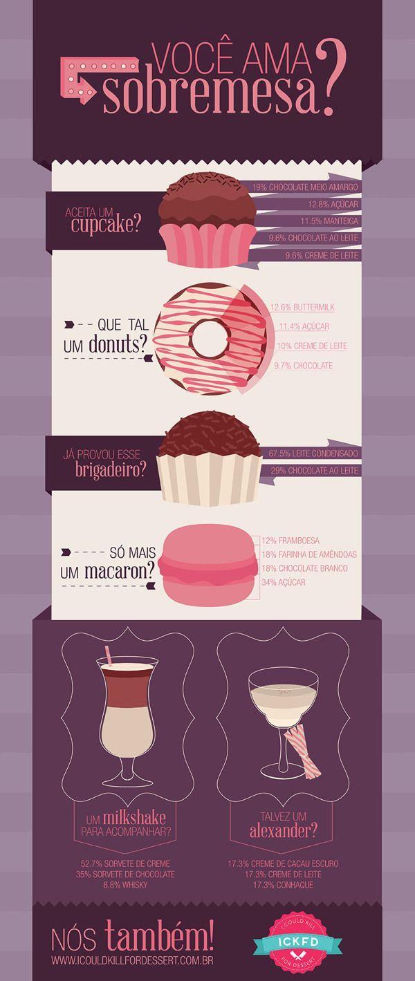 I Could Kill For Dessert Ideal i could kill for dessert infographicmariana dornellas, via
