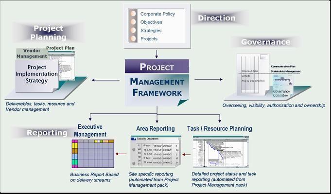 Project Management Framework Template