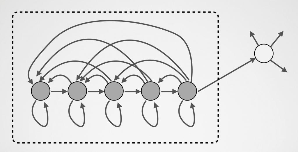 Structure optimale pour maximiser le pagerank d'un ensemble de 5 pages (noeuds gris)