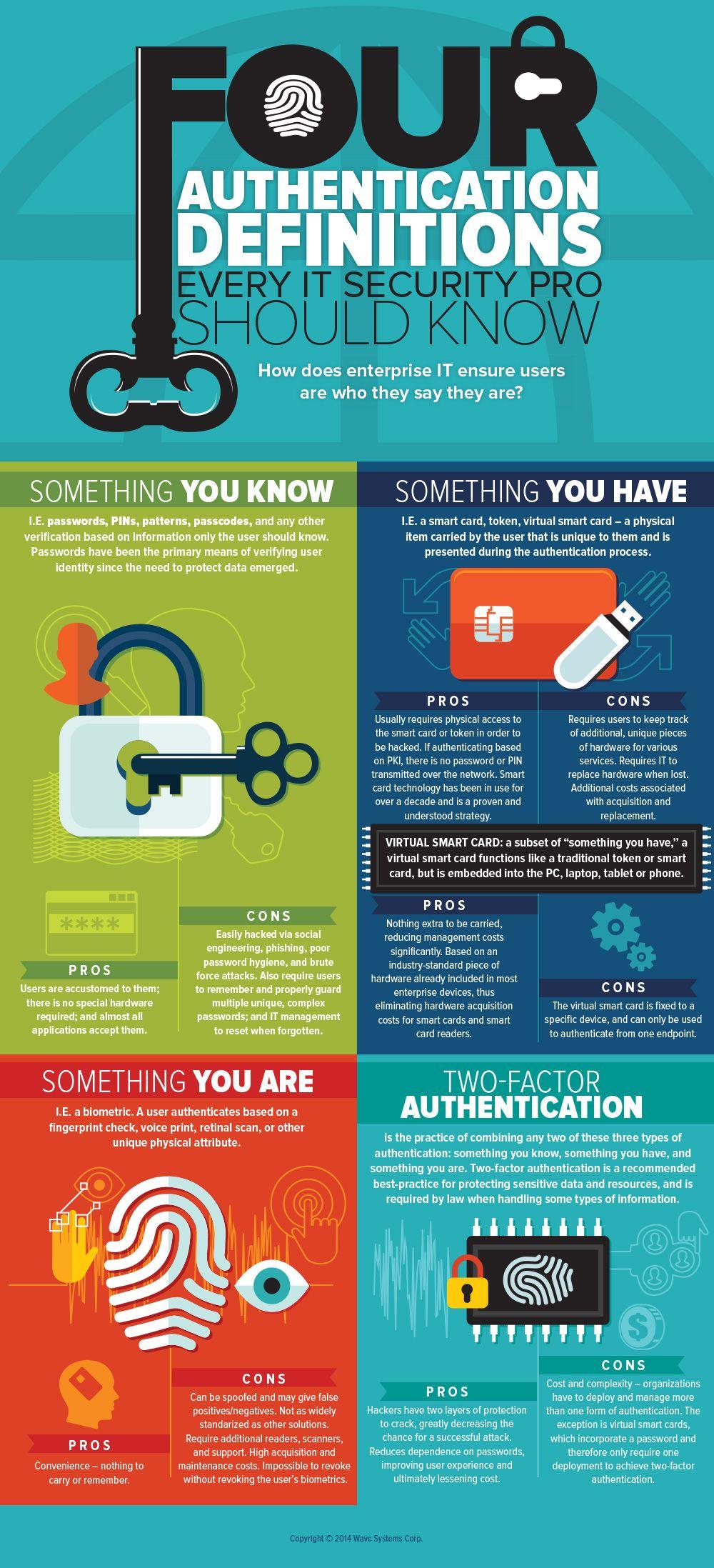 4 authentication definition Multi factor authentication