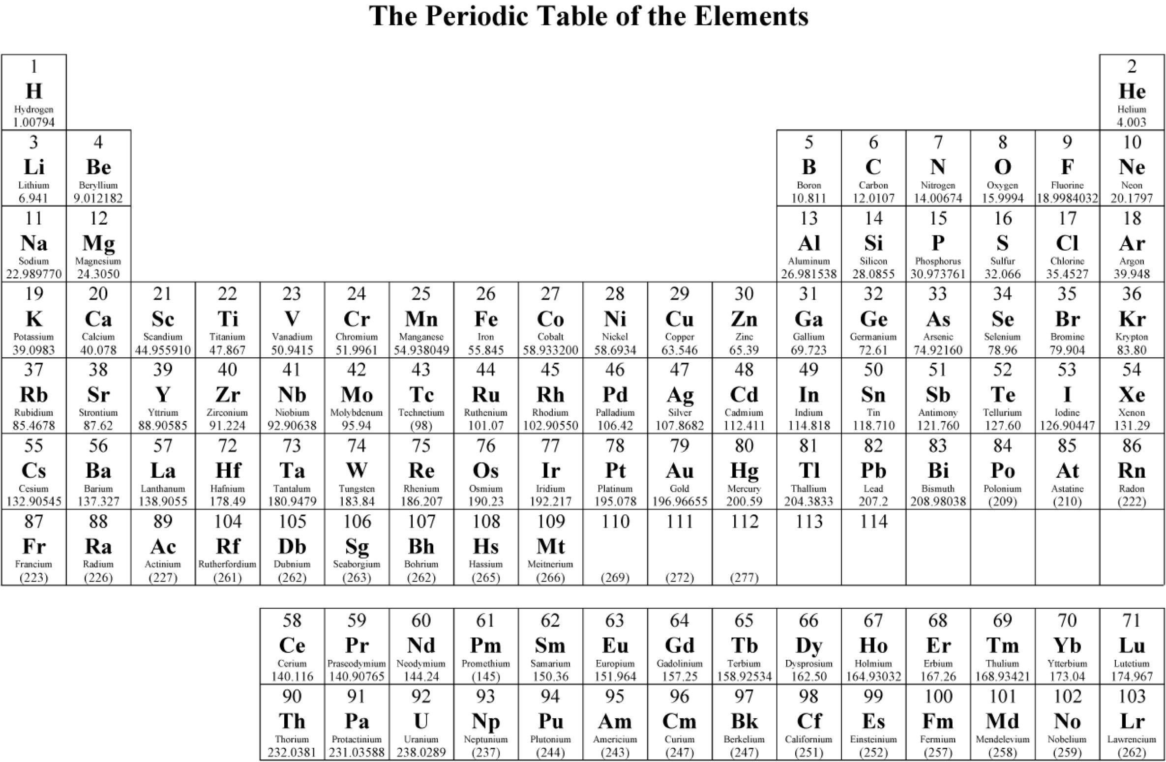 Inspirational Periodic Table Vcaa