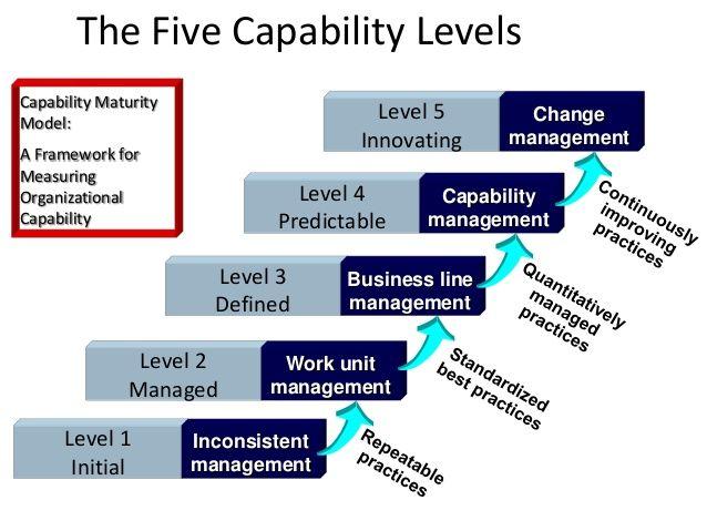 Peoples Capability Maturity Model  Reading Stuff