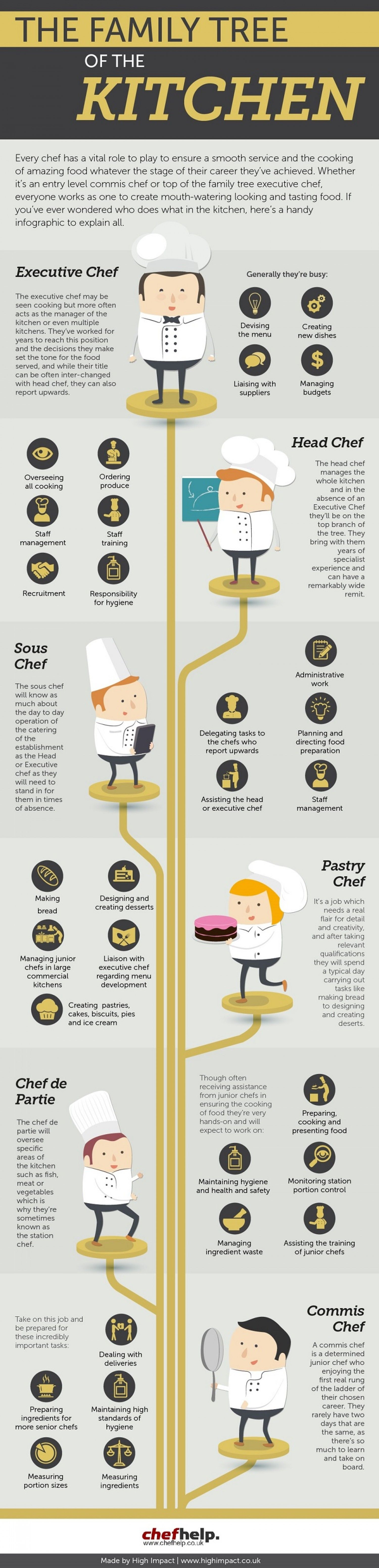 The Family Tree of the Kitchen | Family trees, Kitchens and Culinary ...