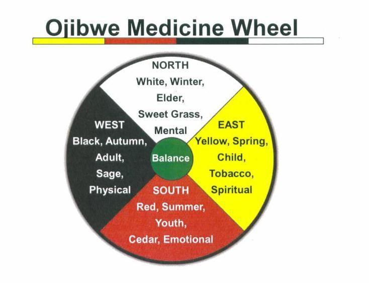 mediicine wheel ojibwe crpt 734×562  medicine wheel