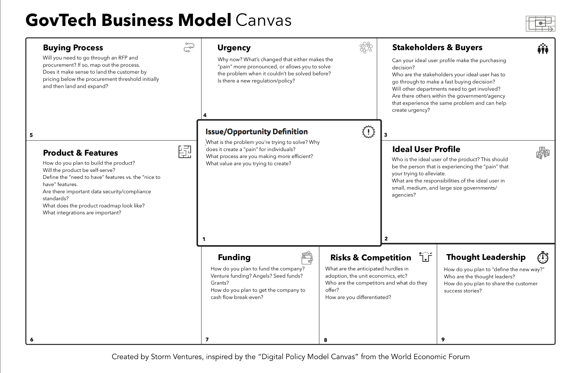 Govtech Business Model Canvas Business Model Canvas Business Canvas