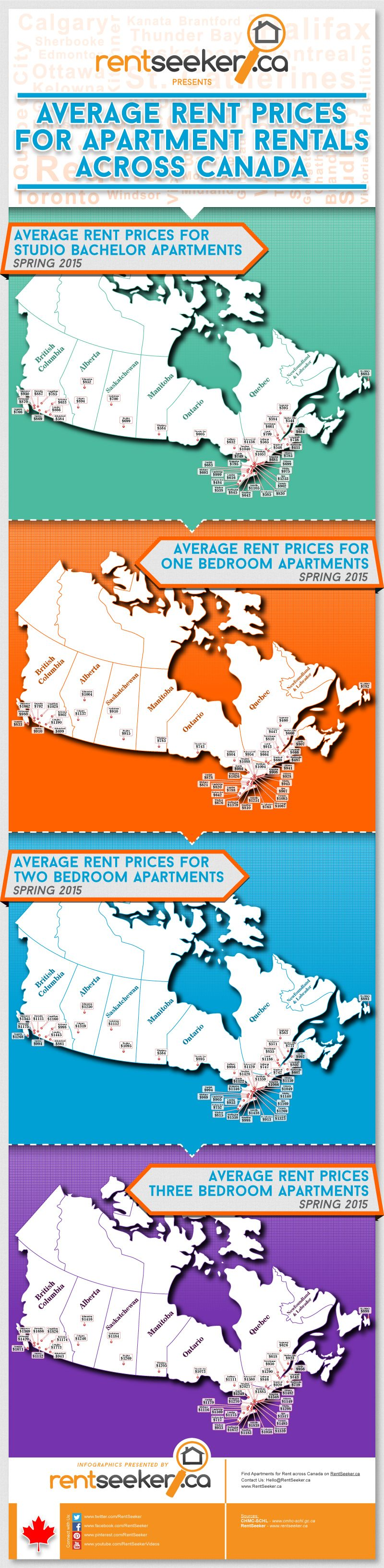 Average Apartment Rental Rates Across Canada Rental Apartments Rent Prices Top Mortgage Lenders
