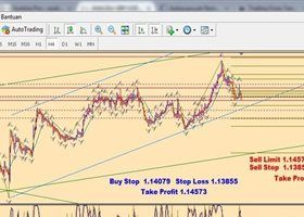 Trading Blogs And Financial Markets Analysis Forex System Forex