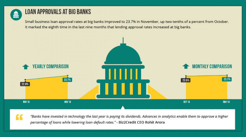 Big Banks And Institutional Lenders Continue Giving Small Businesses A Reason To Smile According Business Loans Small Business Loans Small Business Resources